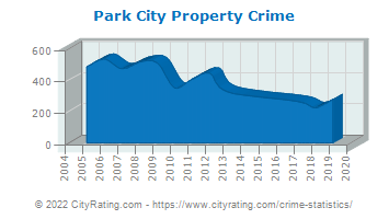 Park City Property Crime