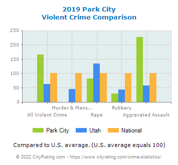 Park City Violent Crime vs. State and National Comparison