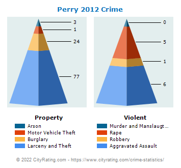 Perry Crime 2012