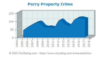 Perry Property Crime