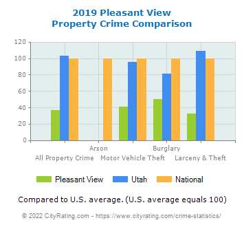Pleasant View Property Crime vs. State and National Comparison
