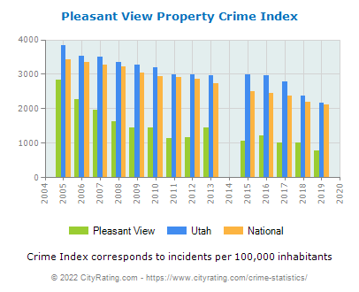 Pleasant View Property Crime vs. State and National Per Capita