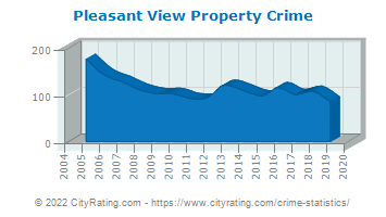 Pleasant View Property Crime