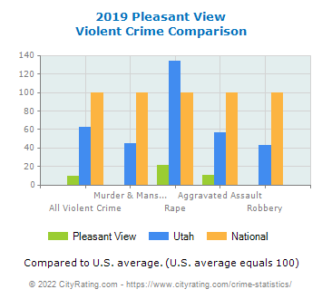 Pleasant View Violent Crime vs. State and National Comparison