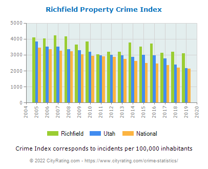 Richfield Property Crime vs. State and National Per Capita