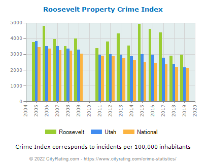 Roosevelt Property Crime vs. State and National Per Capita