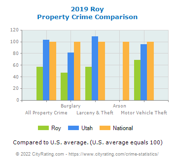 Roy Property Crime vs. State and National Comparison