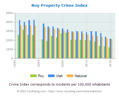 Roy Property Crime vs. State and National Per Capita