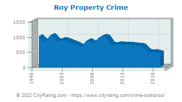 Roy Property Crime