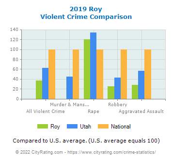 Roy Violent Crime vs. State and National Comparison