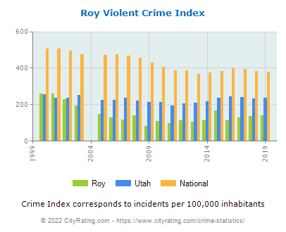 Roy Violent Crime vs. State and National Per Capita