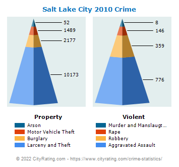 Salt Lake City Crime 2010