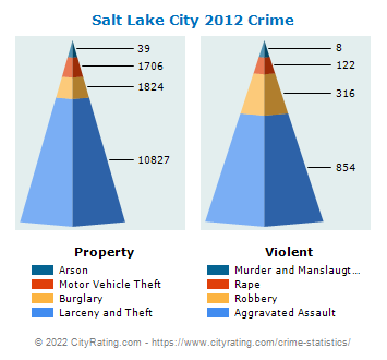 Salt Lake City Crime 2012