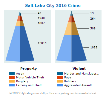 Salt Lake City Crime 2016