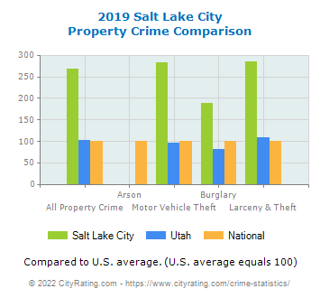Salt Lake City Property Crime vs. State and National Comparison