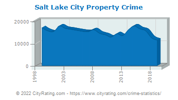 Salt Lake City Property Crime
