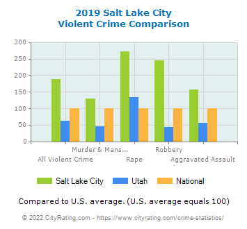 Salt Lake City Violent Crime vs. State and National Comparison
