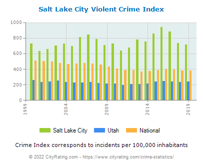 Salt Lake City Violent Crime vs. State and National Per Capita