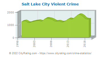 Salt Lake City Violent Crime