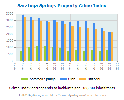 Saratoga Springs Property Crime vs. State and National Per Capita