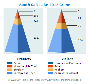 South Salt Lake Crime 2012