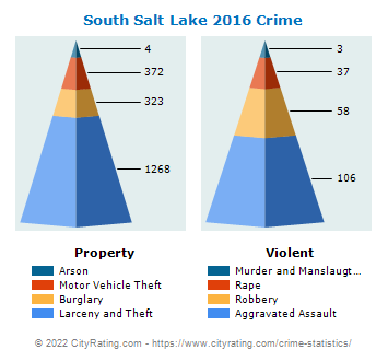 South Salt Lake Crime 2016