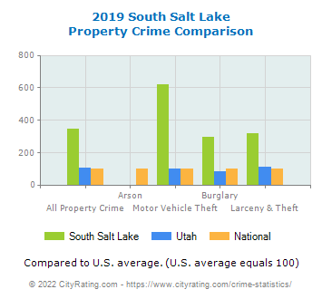 South Salt Lake Property Crime vs. State and National Comparison