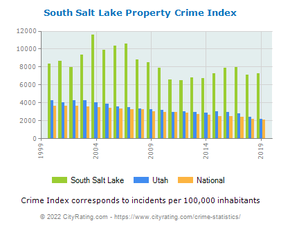 South Salt Lake Property Crime vs. State and National Per Capita