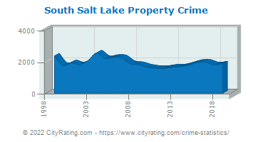South Salt Lake Property Crime
