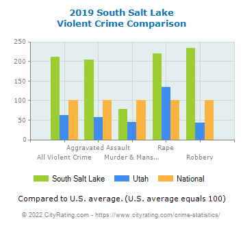 South Salt Lake Violent Crime vs. State and National Comparison