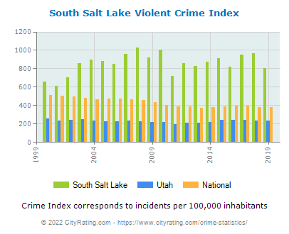 South Salt Lake Violent Crime vs. State and National Per Capita