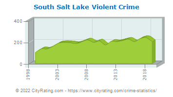 South Salt Lake Violent Crime