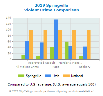 Springville Violent Crime vs. State and National Comparison