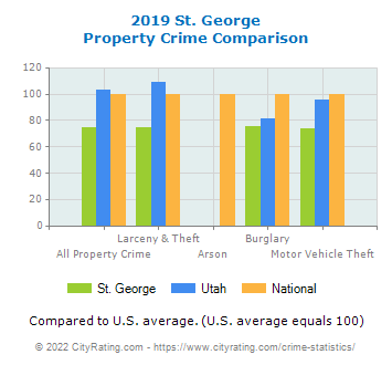 St. George Property Crime vs. State and National Comparison