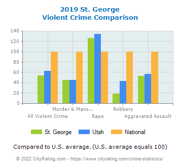 St. George Violent Crime vs. State and National Comparison