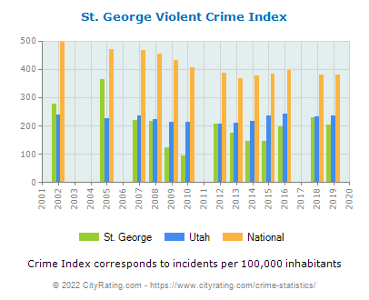 St. George Violent Crime vs. State and National Per Capita