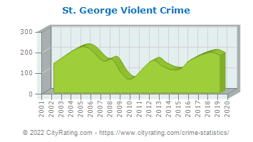 St. George Violent Crime