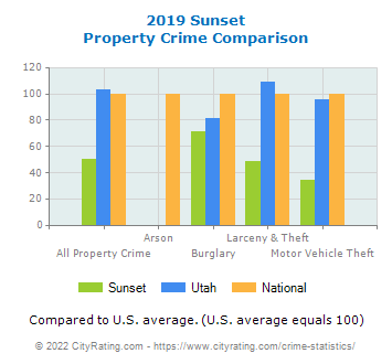 Sunset Property Crime vs. State and National Comparison