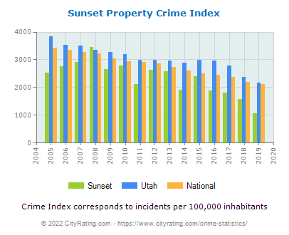 Sunset Property Crime vs. State and National Per Capita