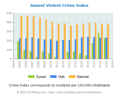 Sunset Violent Crime vs. State and National Per Capita