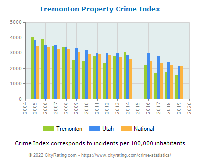 Tremonton Property Crime vs. State and National Per Capita