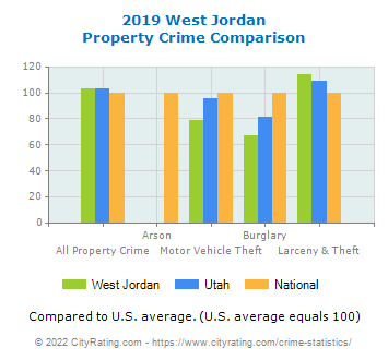 West Jordan Property Crime vs. State and National Comparison
