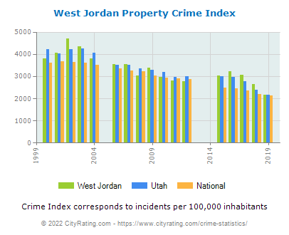 West Jordan Property Crime vs. State and National Per Capita