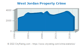 West Jordan Property Crime