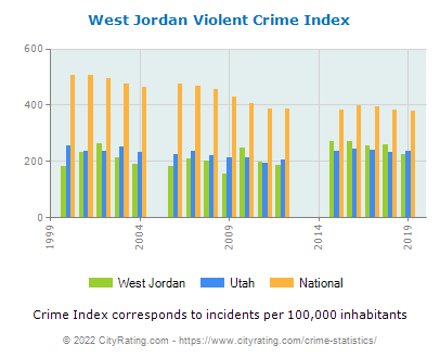 West Jordan Violent Crime vs. State and National Per Capita