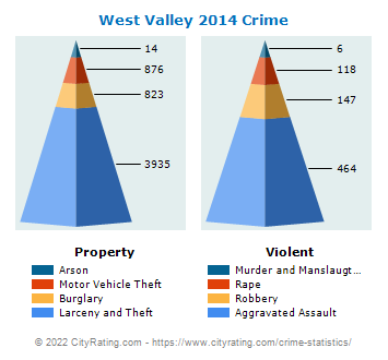 West Valley Crime 2014