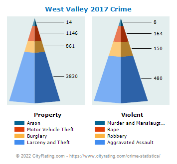 West Valley Crime 2017