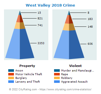 West Valley Crime 2018