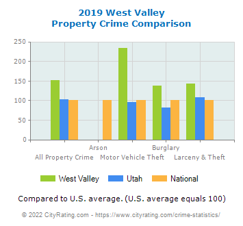 West Valley Property Crime vs. State and National Comparison