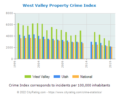 West Valley Property Crime vs. State and National Per Capita